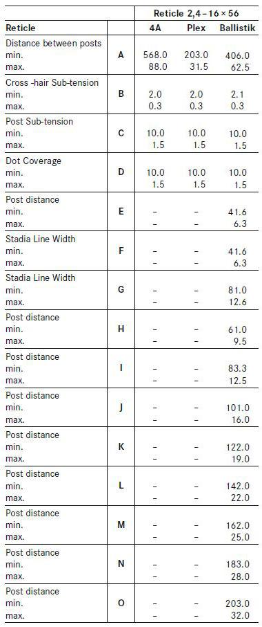 Leica Magnus 2.4-16x56 Reticle Subtensions datasheet