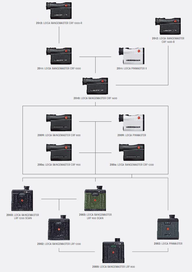 Leica Rangemaster history tree